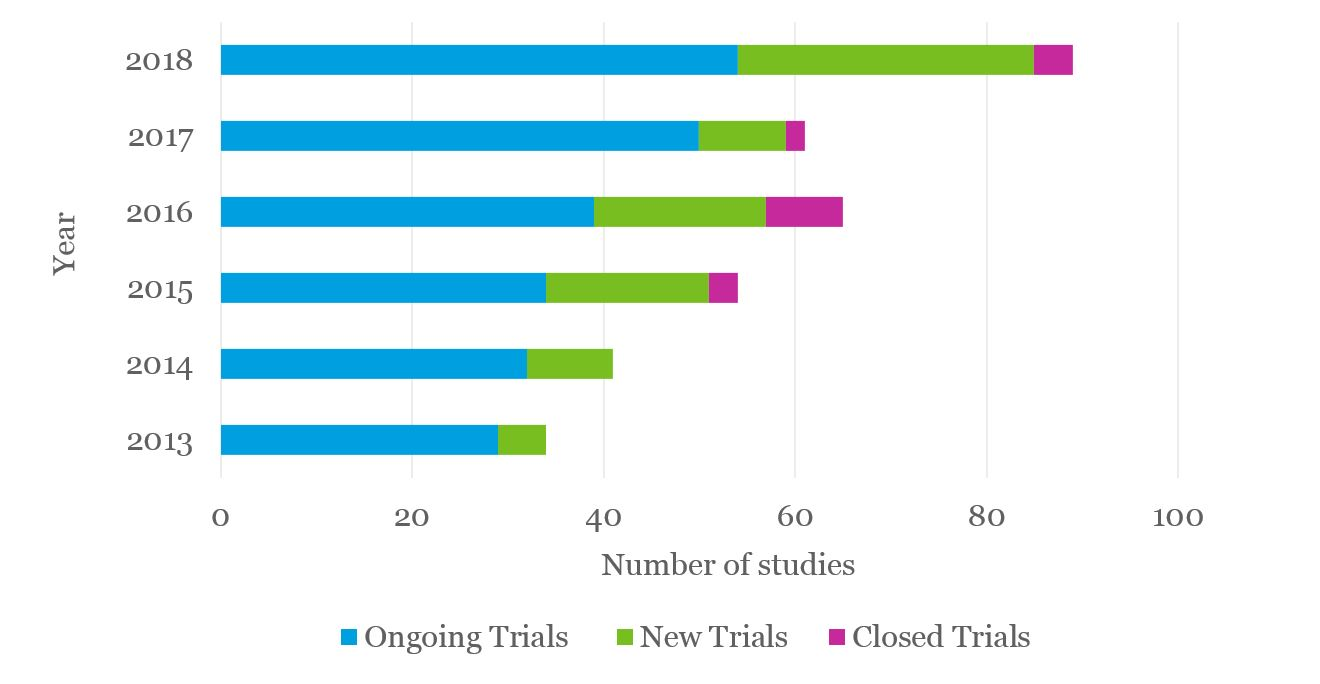 Graph showing increase in the number of ongoing, new and completed cell and gene therapy clinical trials in the UK