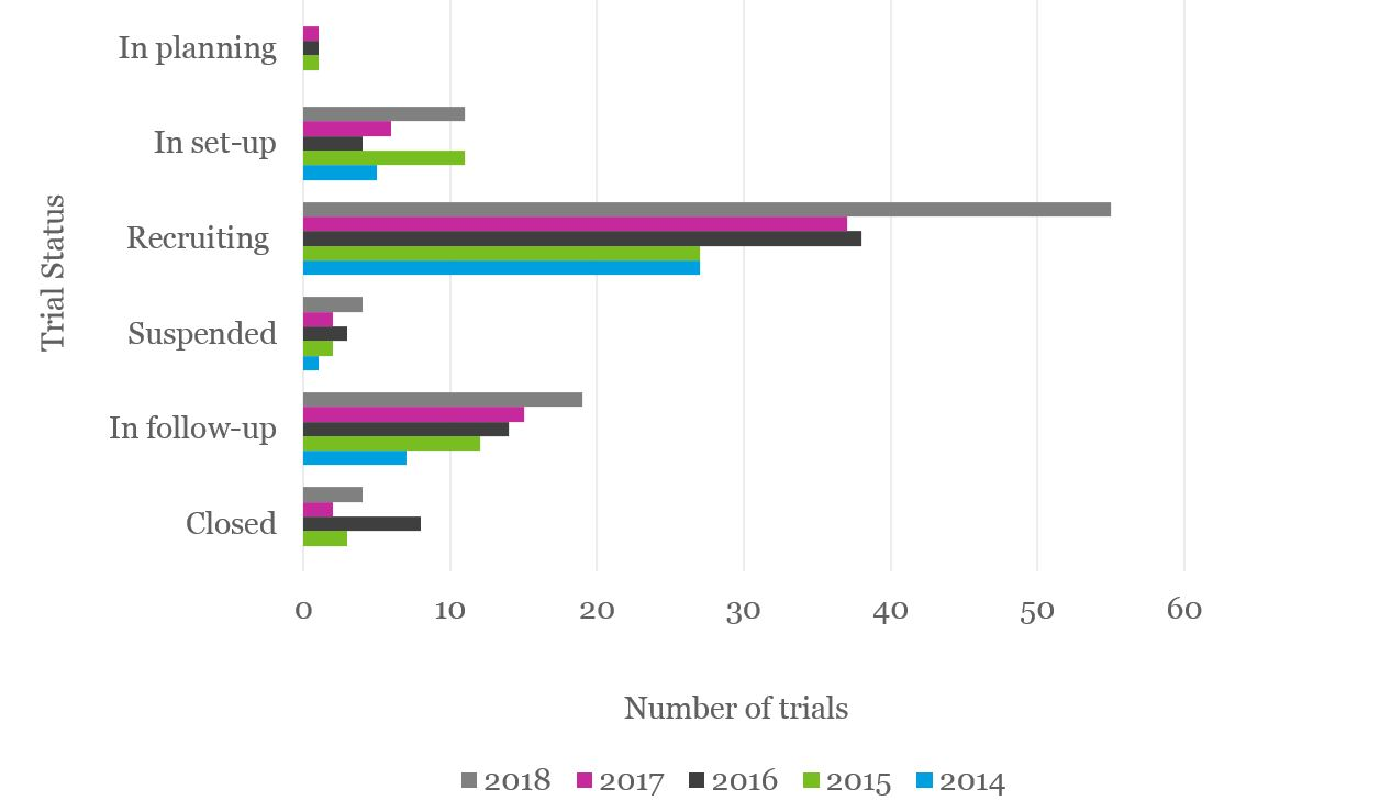 Graph showing the distribution of UK clinical trials according to trial status from 2014-2018.