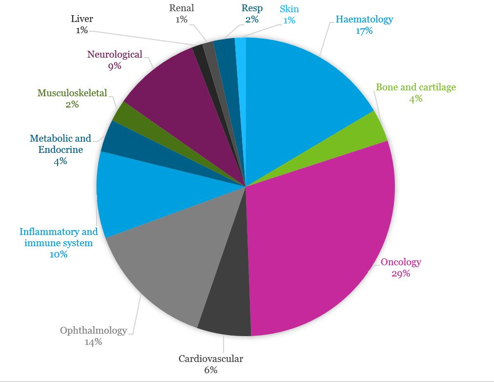 Pie chart showing oncology as the largest therapeutic area