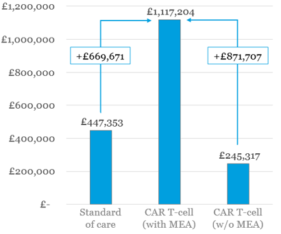 Figure 1: Total and incremental administrative cost by therapeutic scenario