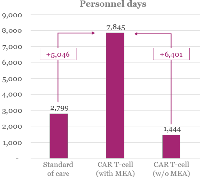 Figure 2: Total and incremental personnel days required for administrative purposes (by therapeutic scenario)