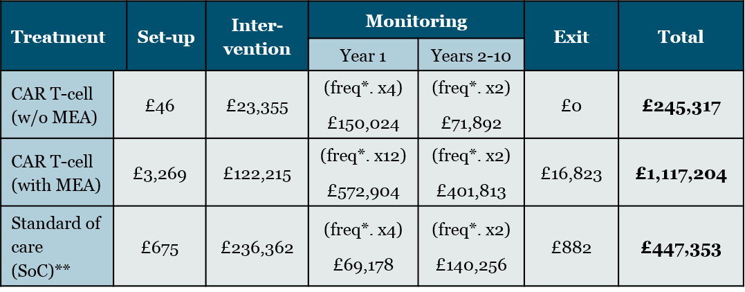 Table 2: Estimated administrative cost incurred per hospital trust (by operational phase and total)