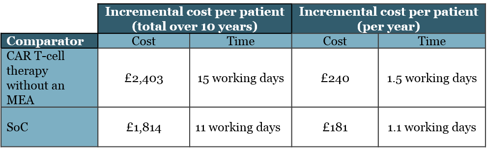 Table 3: Incremental administrative burden per patient of introducing the CAR T-cell therapy with an MEA